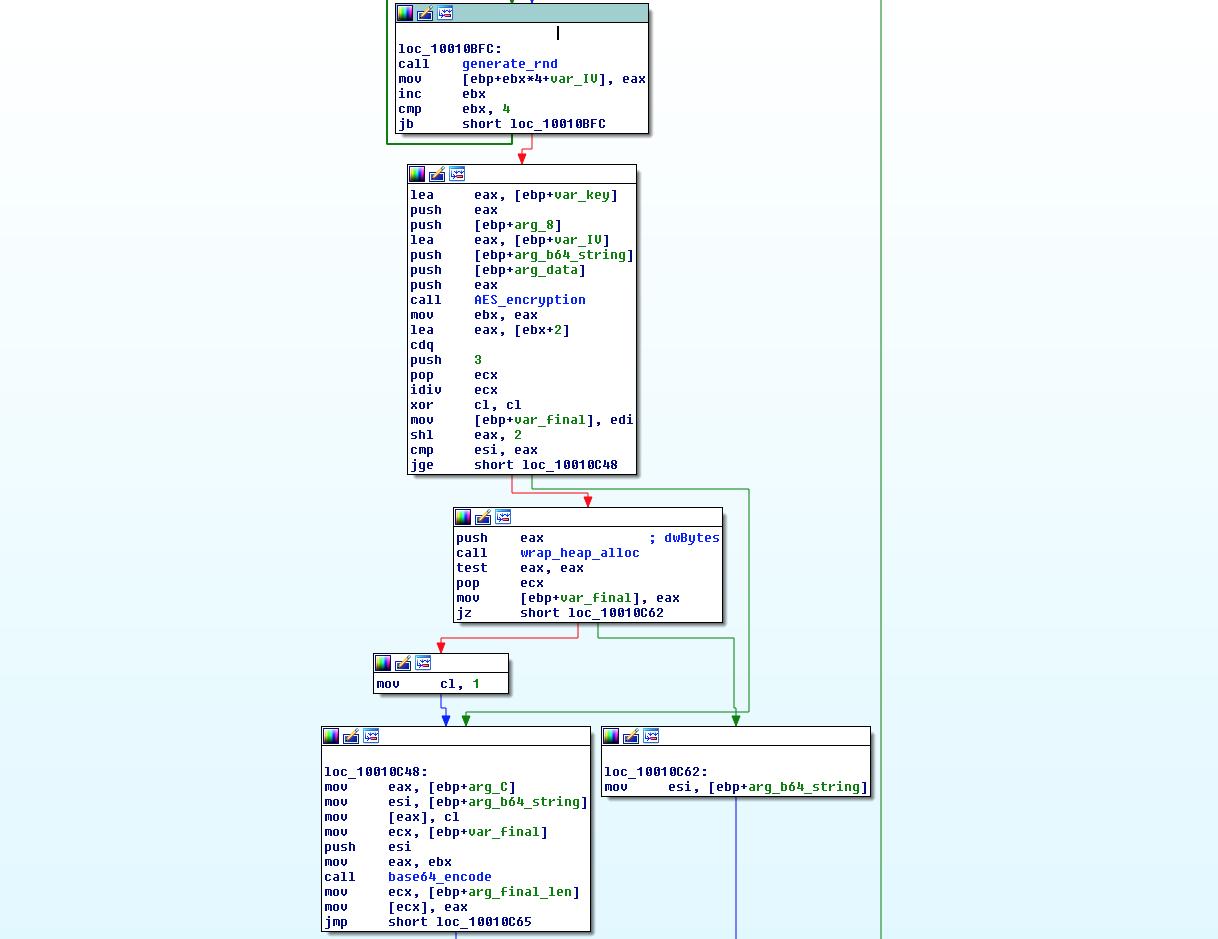 Bedep encryption algorythm